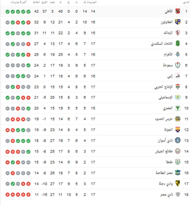 جدول ترتيب الدوري المصري بعد فوز الأهلى على طلائع الجيش