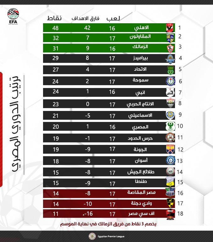 جدول ترتيب الدوري المصري بعد اعتماد عقوبات انسحاب الزمالك من مباراة القمة