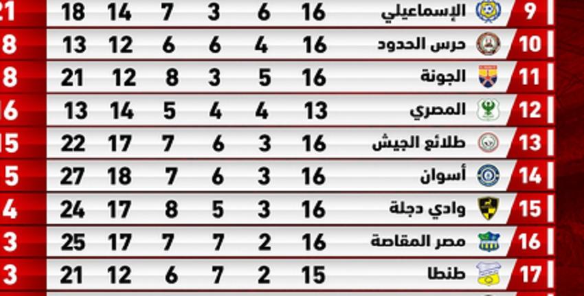 جدول ترتيب الدوري المصري بعد فوز الأهلي على طلائع الجيش بثلاثية نظيفة