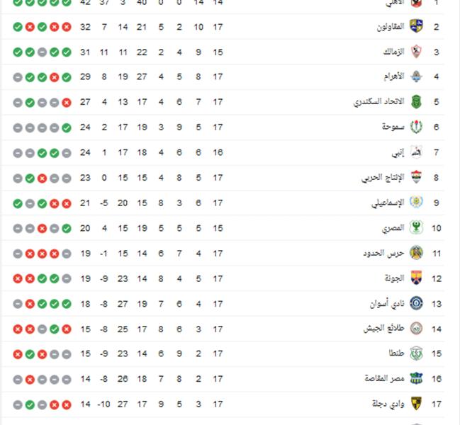 جدول ترتيب الدوري المصري بعد فوز بيراميدز على المقاولون العرب