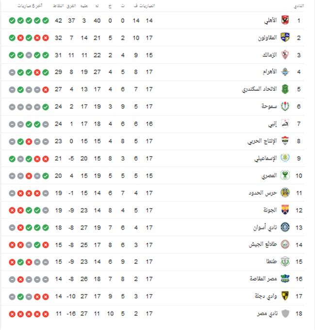جدول ترتيب الدوري بعد فوز بيراميدز على المقاولون العرب