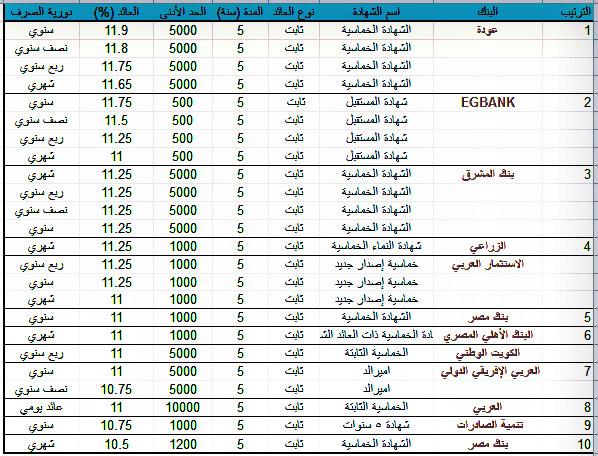 """محلل بنكي يطرح أعلى """"عائد ثابت"""" على شهادات الـ 5 سنوات في 10 بنوك مصرية.. عروض مميزة رغم قرار المركزي"""