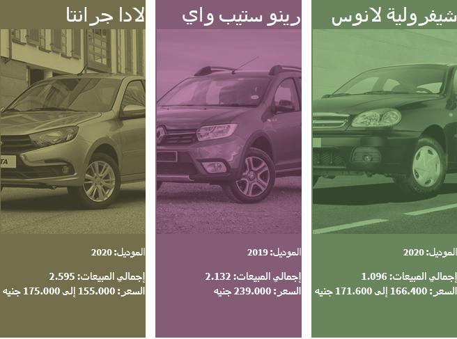 بالأرقام والصور| قائمة بأسعار السيارات الملاكي الاقتصادية الأكثر مبيعاً في مصر 4