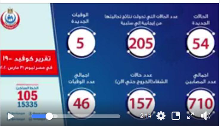 بيان وزارة الصحة بخصوص أخر تطورات كورونا في مصر وارتفاع العدد إلى 710 حالة إصابة ووفاة 5 مواطنين 1