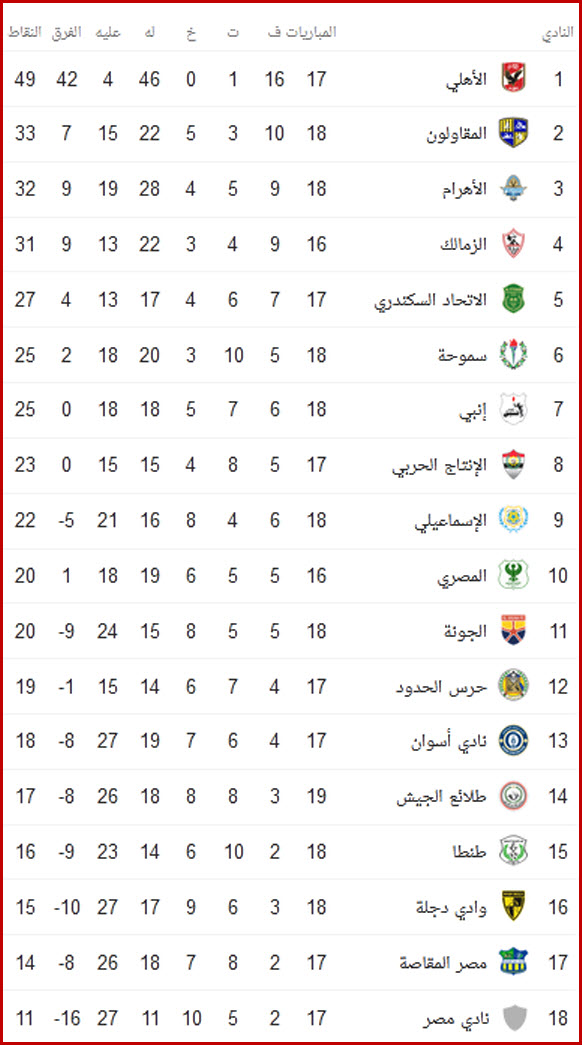 ترتيب الدوري المصري بعد تعادل الأهلي المثير مع سموحة 1
