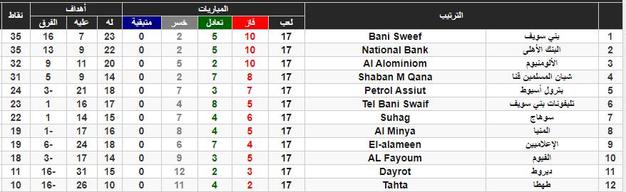 جدول ترتيب دوري الدرجة الثانية المصري