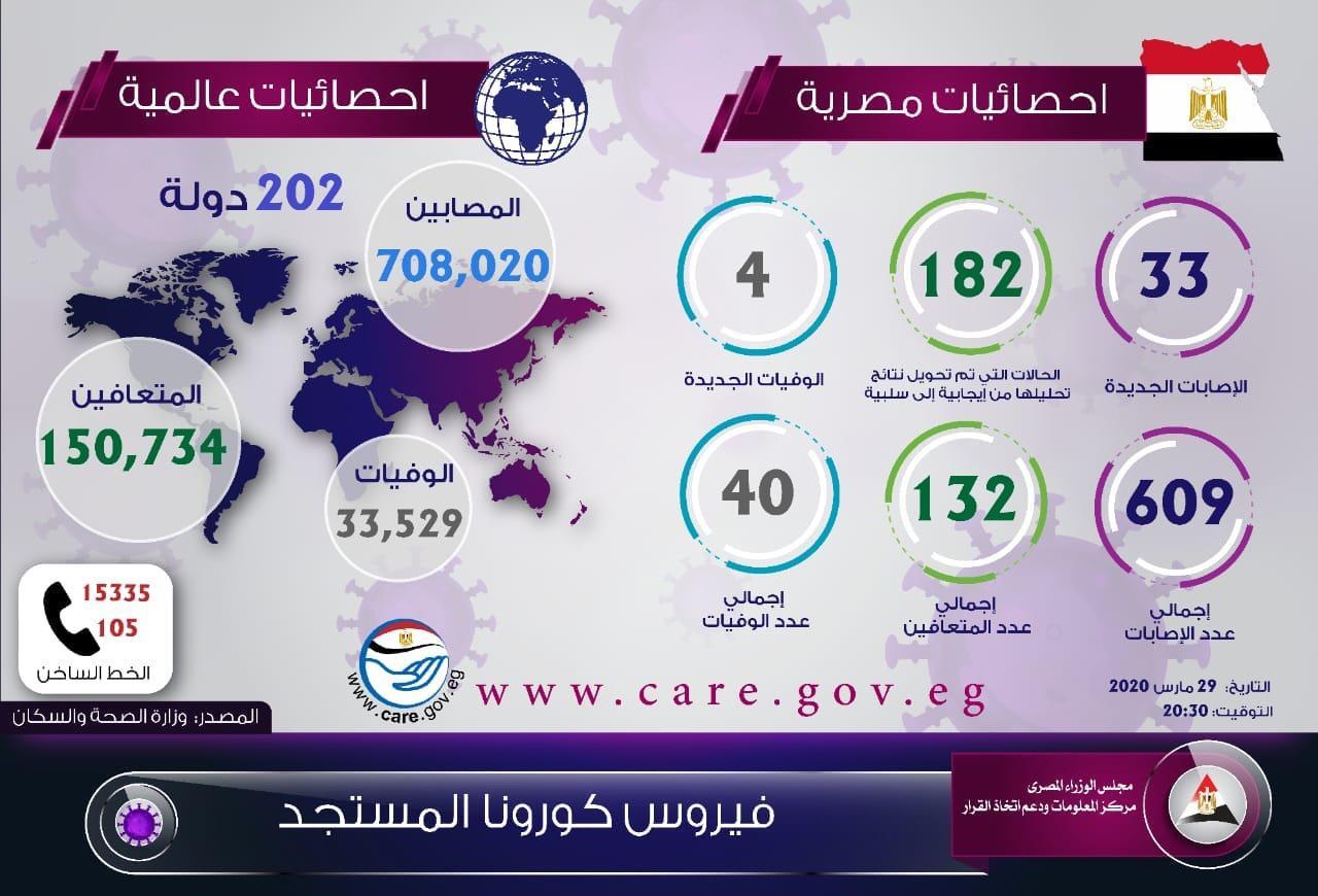 فيروس كورونا المستجد يصيب 33 حالة جديدة و4 وفيات في تقرير وزارة الصحة 1