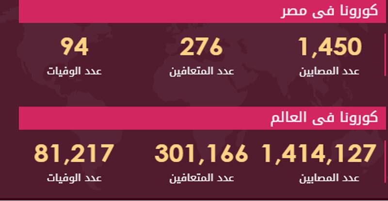 بيان وزارة الصحة اليوم الثلاثاء 7 إبريل 2020 .. بشأن كورونا 1
