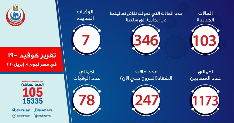 وزارة الصحة تسجل 103 إصابة جديدة بفيروس كورونا في مصر و7 وفيات