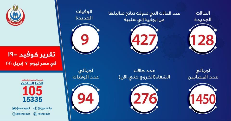 الصحة : تسجيل 128 إصابة جديدة بكورونا والعدد يرتفع إلى 1450 حالة ووفاة 9 حالات 1
