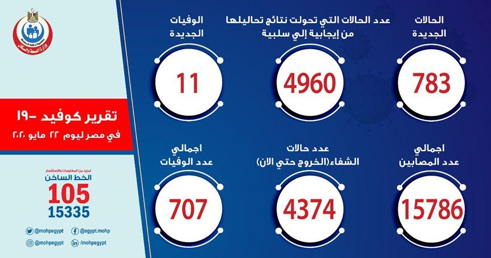 الصحة: تسجيل 783 إصابة جديدة بكورونا في مصر ليتخطى عدد الاصابات 15786 ووفاة 11 حالة 1