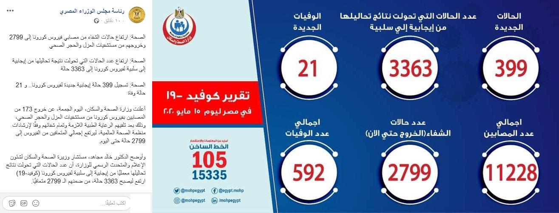 أعداد المصابين بكورونا اليوم الجمعة 15 مايو الجاري