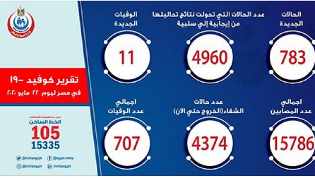 الصحة :تسجيل 783 حالة جديدة مصابة بفيروس كورونا و 11 حالة وفاة وبيان بالتفاصيل