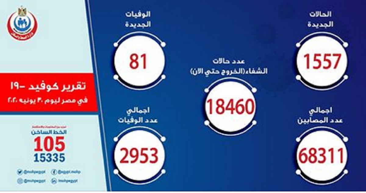 بيان وزارة الصحة بشأن فيروس كورونا وأعداد المصابين والوفيات اليوم