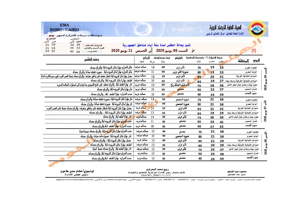الأرصاد الجوية تكشف تفاصيل الموجة الحارة القادمة على مصر