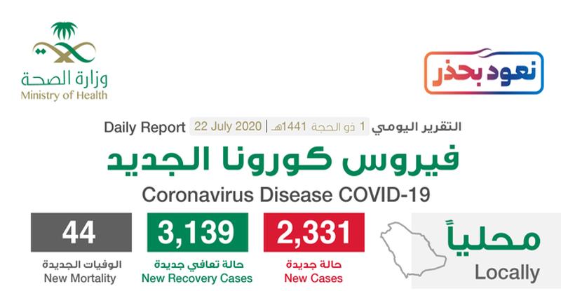 مستجدات كورونا في السعودية اليوم 22 يوليو .. ونسبة الشفاء تخطت 81% 1