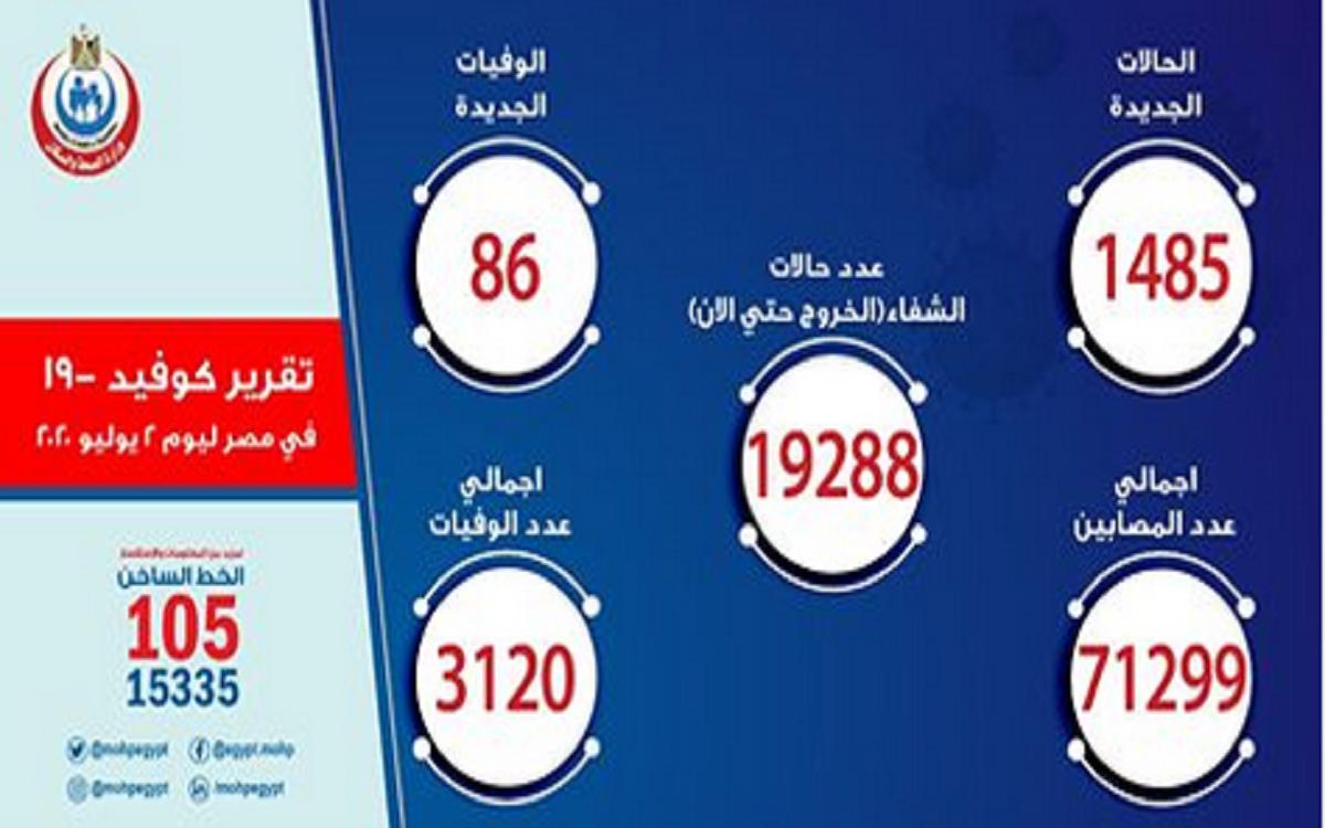بيان وزارة الصحة بشأن مصابي فيروس كورونا وأعداد الوفيات اليوم الخميس