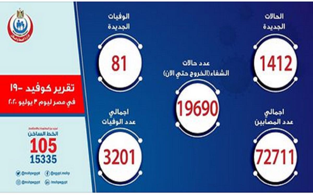 بيان وزارة الصحة بشأن مصابي فيروس كورونا وأعداد الوفيات اليوم الجمعة
