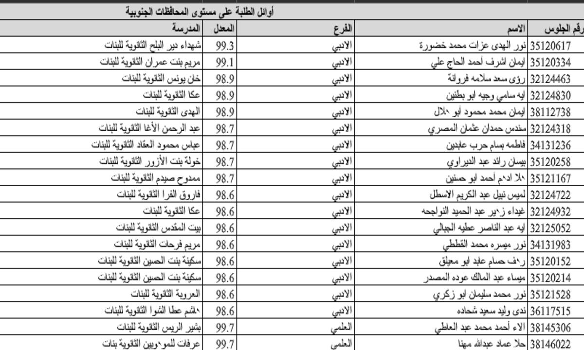 صدرت رسميا: نتائج التوجيهي 2020 الإنجاز حسب الاسم والرقم موقع psge.ps الثانوية العامة فلسطين