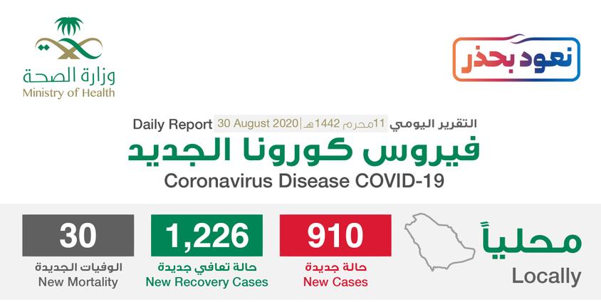 مستجدات كورونا في السعودية اليوم 30 أغسطس .. تسجيل أقل معدل يومي منذ 17 إبريل 1