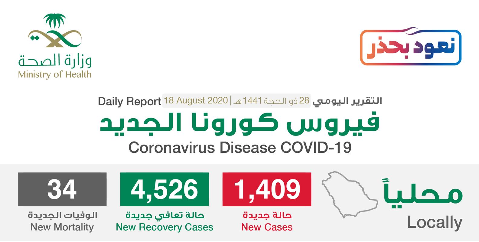 مستجدات كورونا في السعودية اليوم 18 أغسطس .. ونسبة حالات الشفاء تتخطى 90% 1