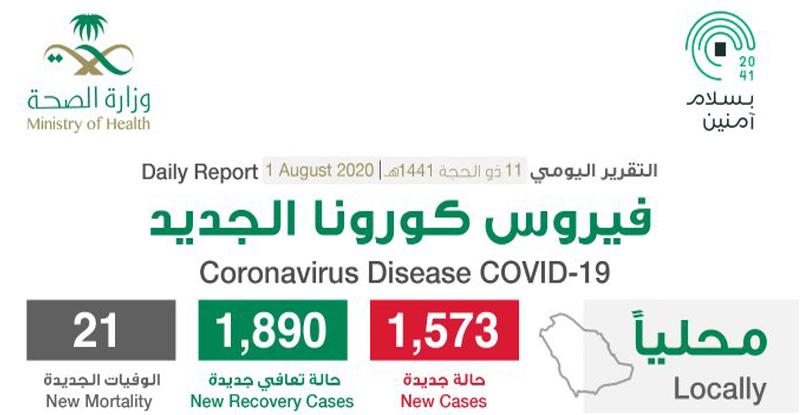 مستجدات كورونا في السعودية اليوم 1 أغسطس .. وارتفاع نسب الشفاء إلى 86% 1