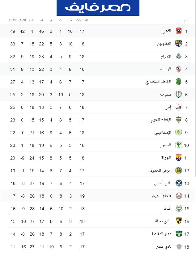 موعد مباراة الأهلي والزمالك القادمة في الدوري المصري 2020