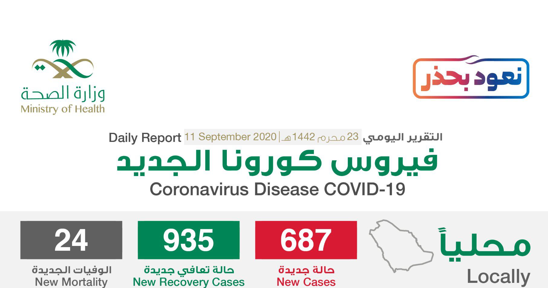 مستجدات كورونا في السعودية 12 سبتمبر .. استمرار تراجع الإصابات وزيادة طفيفة للوفيات 1