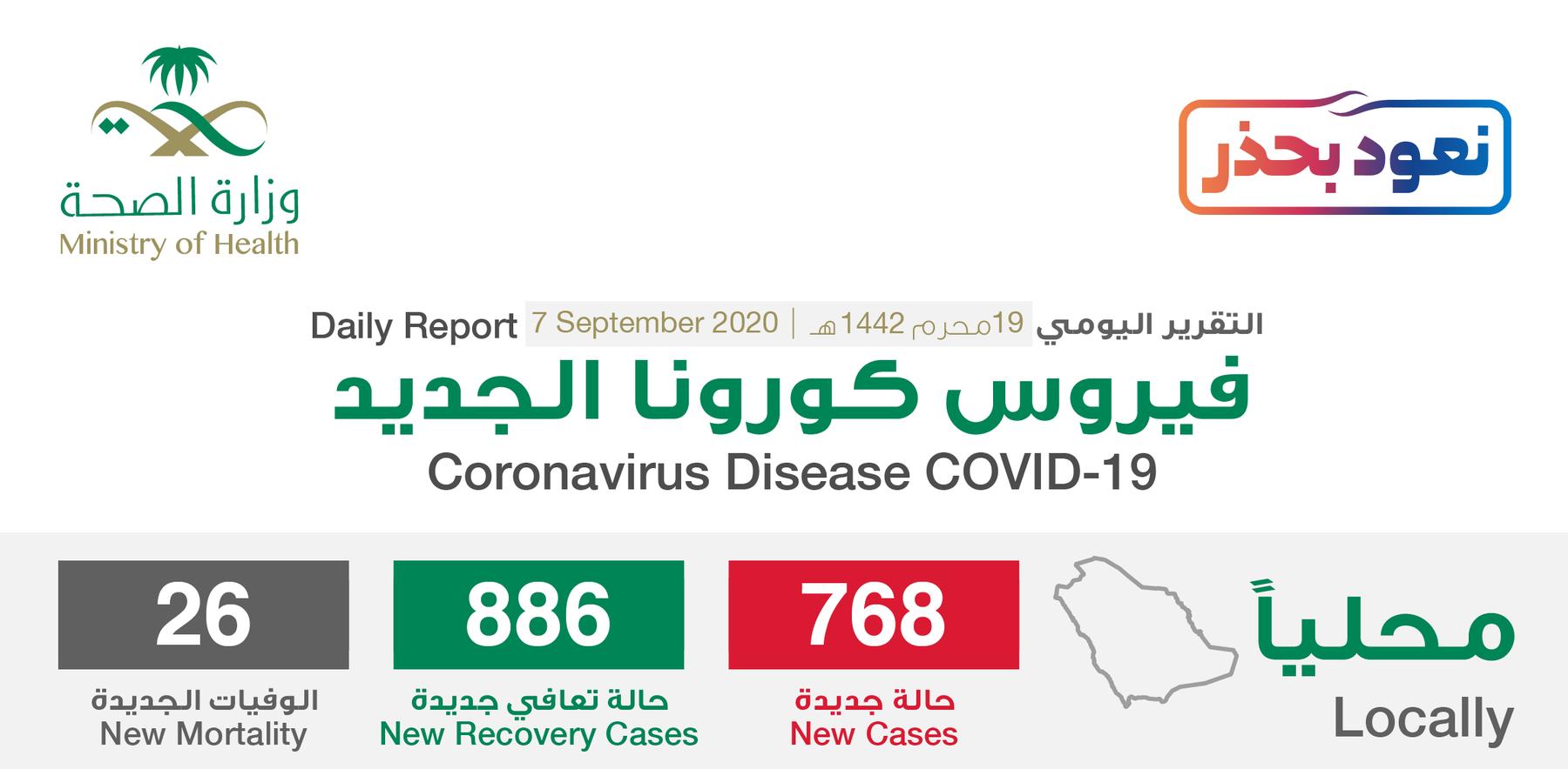 مستجدات كورونا في السعودية 7 سبتمبر .. تراجع في عدد الإصابات الحرجة 1