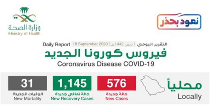 مستجدات كورونا في السعودية 18 سبتمبر .. واقتراب نسبة الشفاء من 94% 1
