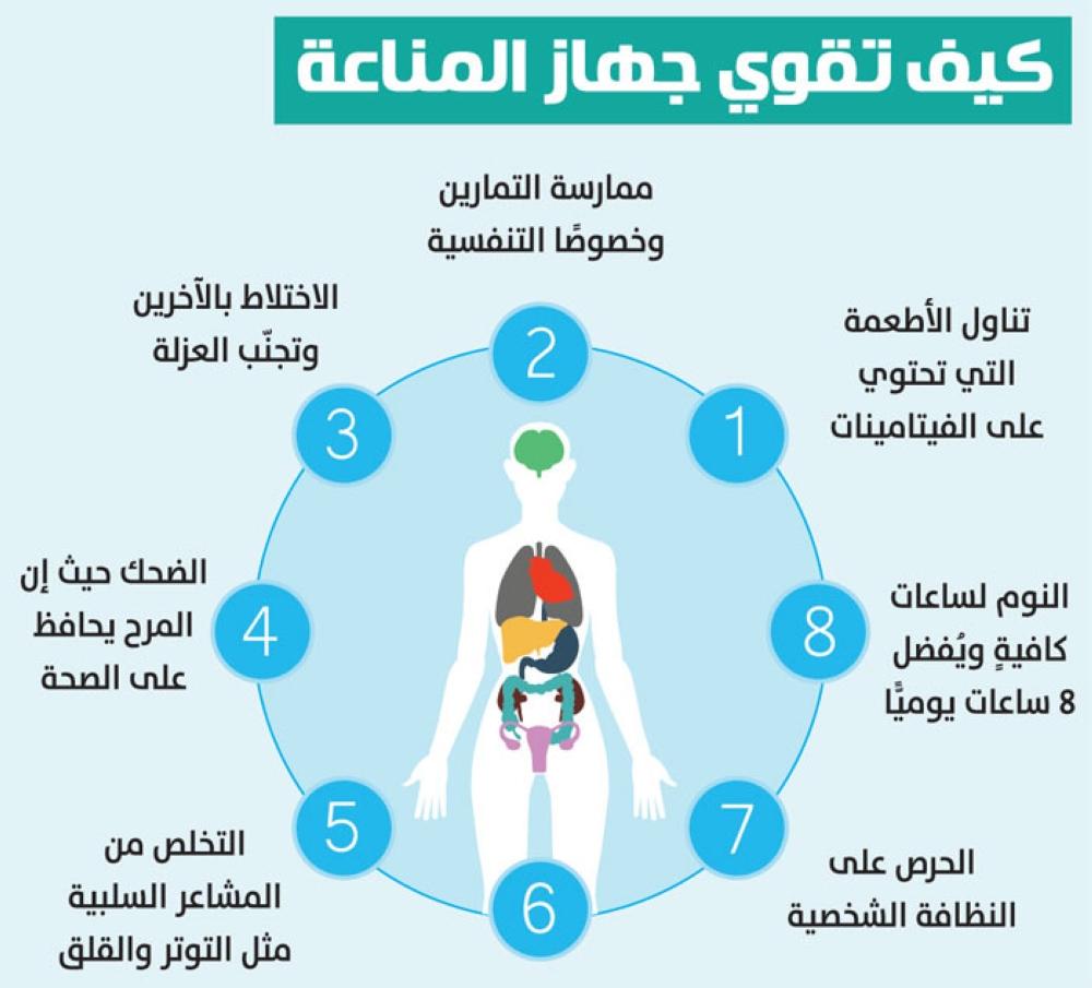 كيفية تقوية جهاز المناعة لمواجهة الفيروسات وأهم 20 أغذية تقوي مناعة الأطفال والكبار 2
