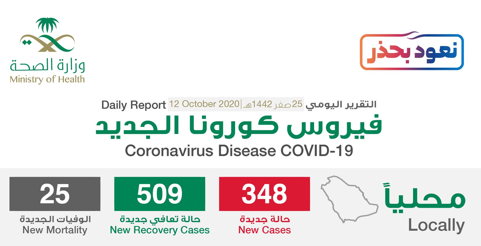 مستجدات كورونا في السعودية 12 أكتوبر .. وارتفاع نسبة حالات الشفاء إلى 96% 1