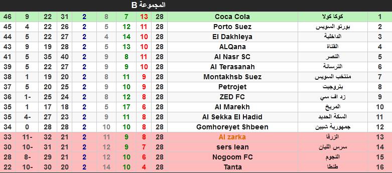 دوري الدرجة الأولى وموعد ونتائج مباريات الأسبوع 28 « الدوري الممتاز ب دوري المظاليم 2021» 1