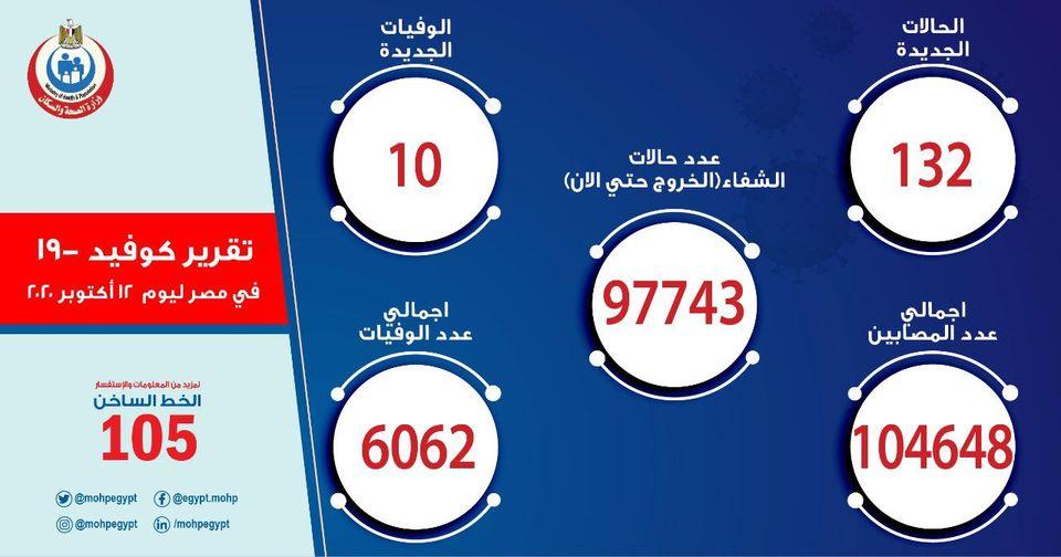 الصحة تعلن آخر تطورات فيروس كورونا في مصر وأعداد المصابين والمتوفين بالفيروس 1