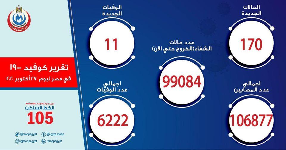 """""""زيادة جديدة"""" الصحة تعلن أعداد المصابين بفيروس كورونا اليوم الثلاثاء 27 أكتوبر والإجمالي يسجل 106877 حالة 1"""
