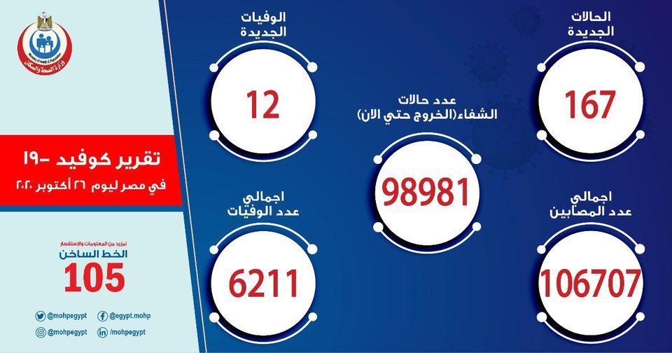 """""""زيادة جديدة"""" الصحة تعلن أعداد المصابين بفيروس كورونا اليوم الإثنين 26 أكتوبر والإجمالي يقفز لـ 106707 حالة 2"""