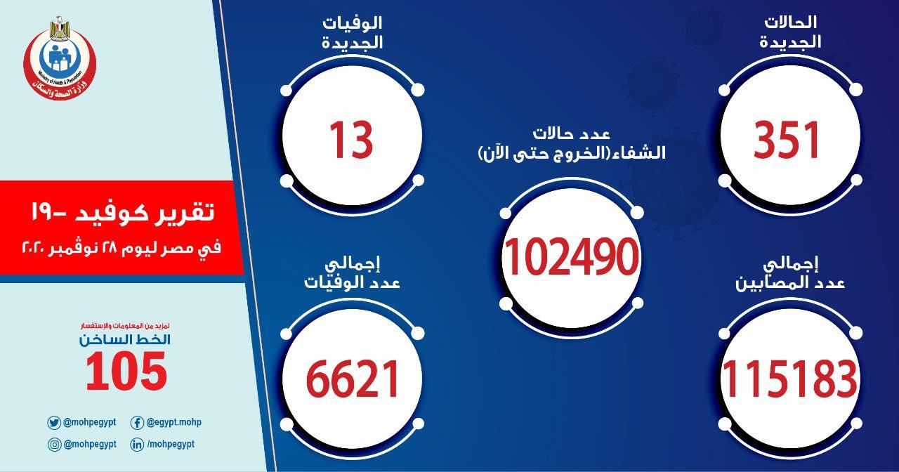 الصحة تعلن أعداد المصابين بفيروس كورونا اليوم السبت 28 نوفمبر والإجمالي يقفز لـ 115183 حالة 2