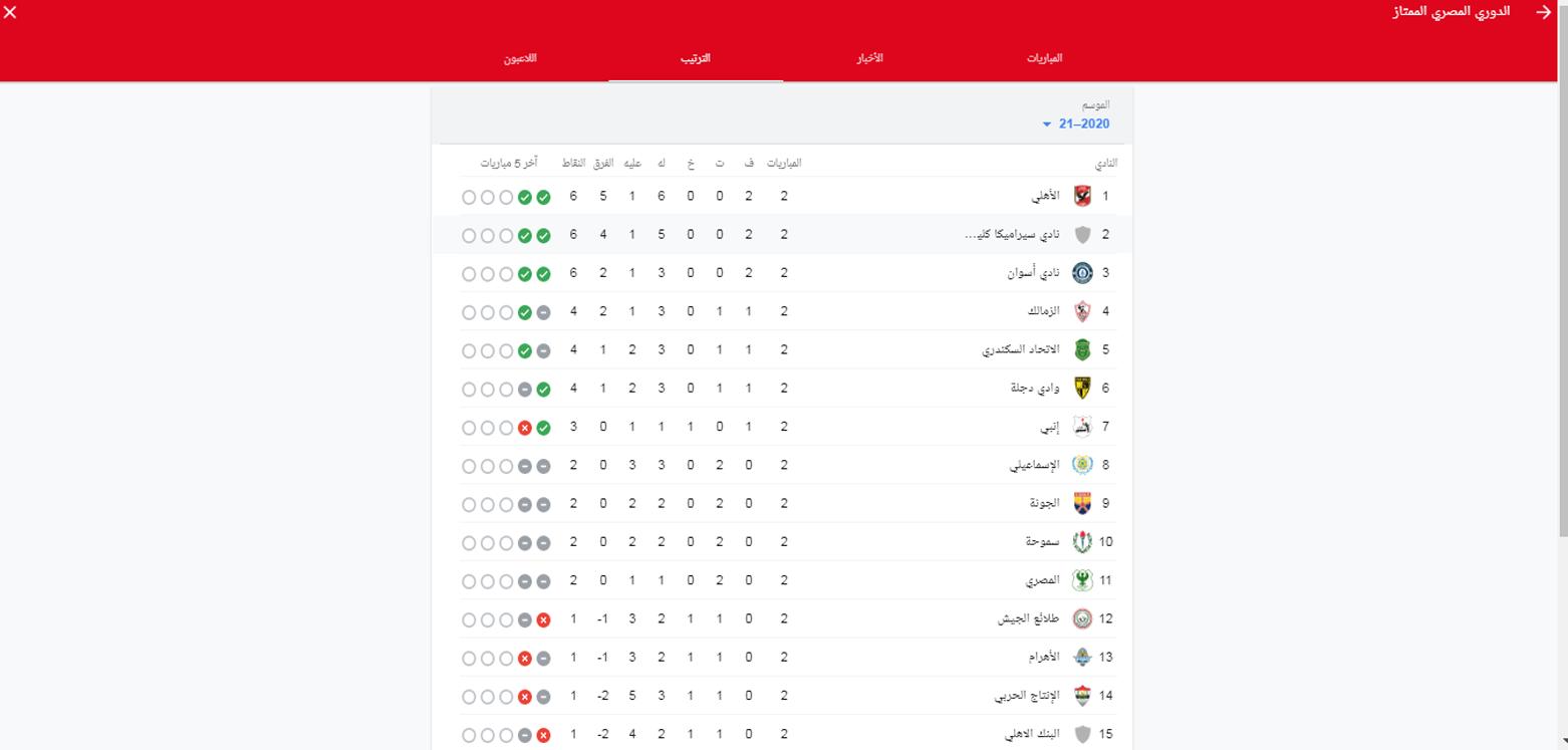 جدول ترتيب الدوري المصري بعد انتهاء مباراة الأهلي وغزل المحلة 1