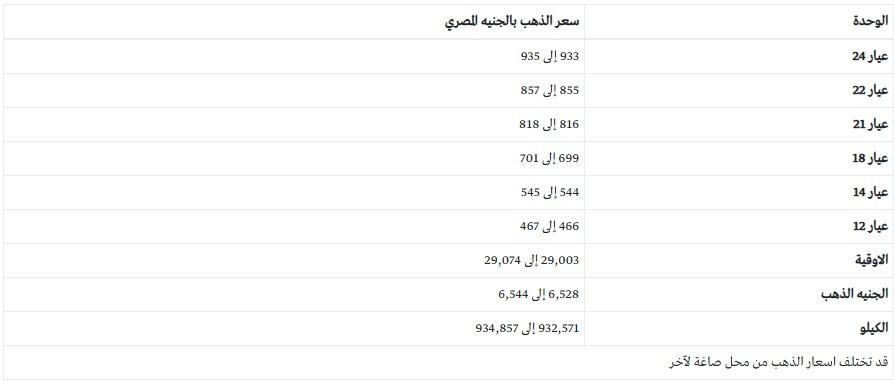 سعر الذهب اليوم في مصر 27- 12 -2020 وتوقعات الخبراء لأسعار المعدن الأصفر خلال الأيام المقبلة 3