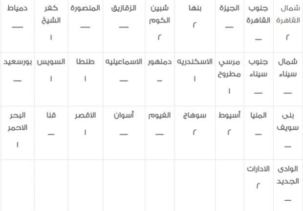 وظائف الشهر العقاري| 2930 وظيفة خالية في مصلحة الشهر العقاري والتوثيق للشباب 1