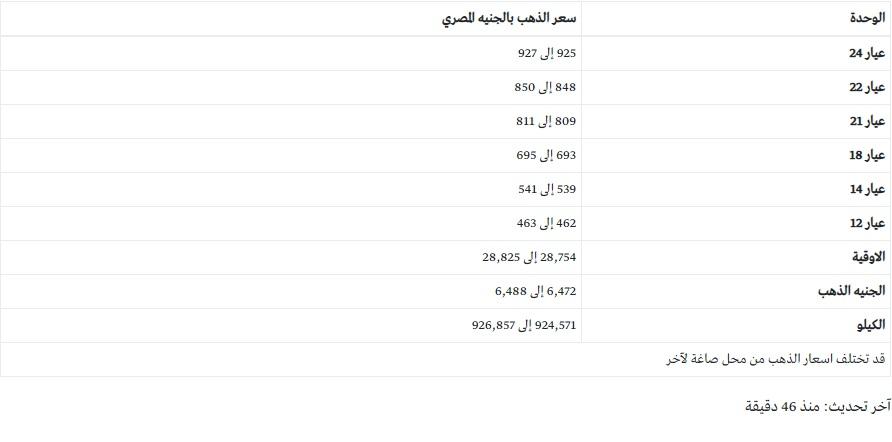 سعر الذهب مباشر الآن في مصر اليوم الأحد 24 يناير وتوقعات الخبراء لأسعار المعدن الأصفر 4