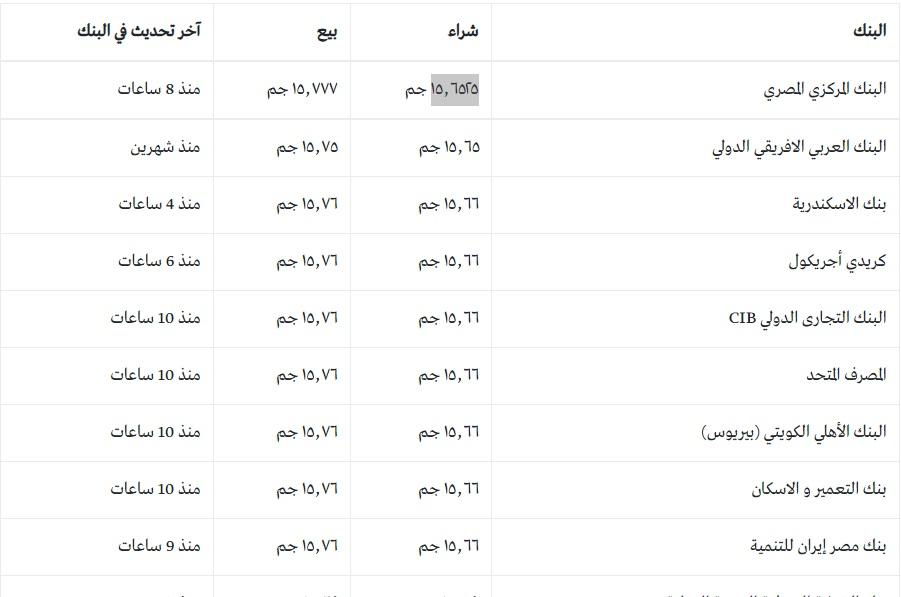 """سعر الدولار اليوم الأربعاء والعملات الأجنبية أمام الجنية المصري """"يورو وريال سعودي ودينار كويتي والإسترليني"""" 2"""