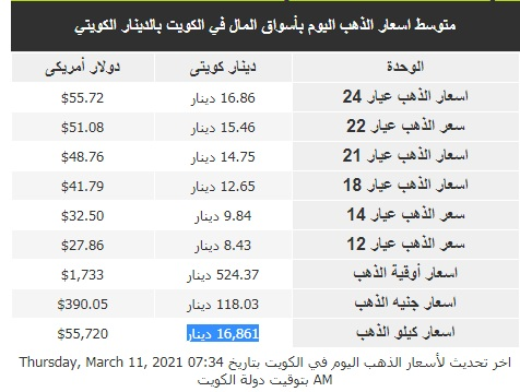 سعر الذهب اليوم في الكويت الخميس 11 مارس بالدينار والدولار الأمريكي 3