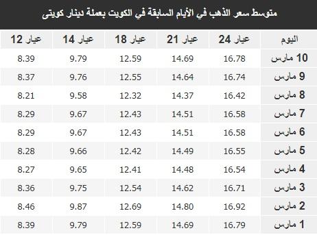 سعر الذهب اليوم في الكويت الخميس 11 مارس بالدينار والدولار الأمريكي 4