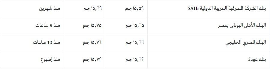 """سعر الدولار اليوم الأربعاء والعملات الأجنبية أمام الجنية المصري """"يورو وريال سعودي ودينار كويتي والإسترليني"""" 3"""