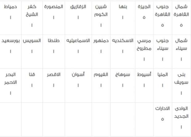 وظائف الشهر العقاري| 2930 وظيفة خالية في مصلحة الشهر العقاري والتوثيق للشباب 6