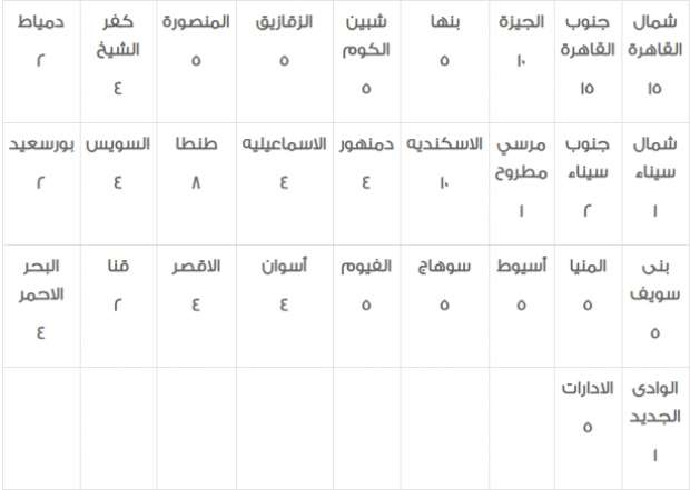 وظائف الشهر العقاري| 2930 وظيفة خالية في مصلحة الشهر العقاري والتوثيق للشباب 8