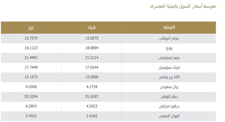 """سعر الدولار اليوم الأربعاء والعملات الأجنبية أمام الجنية المصري """"يورو وريال سعودي ودينار كويتي والإسترليني"""" 4"""