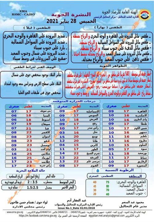 أمطار غزيرة ومتوسطة ورياح.. حالة الطقس اليوم الخميس 28 يناير 2021 ودرجات الحرارة المتوقعة 2