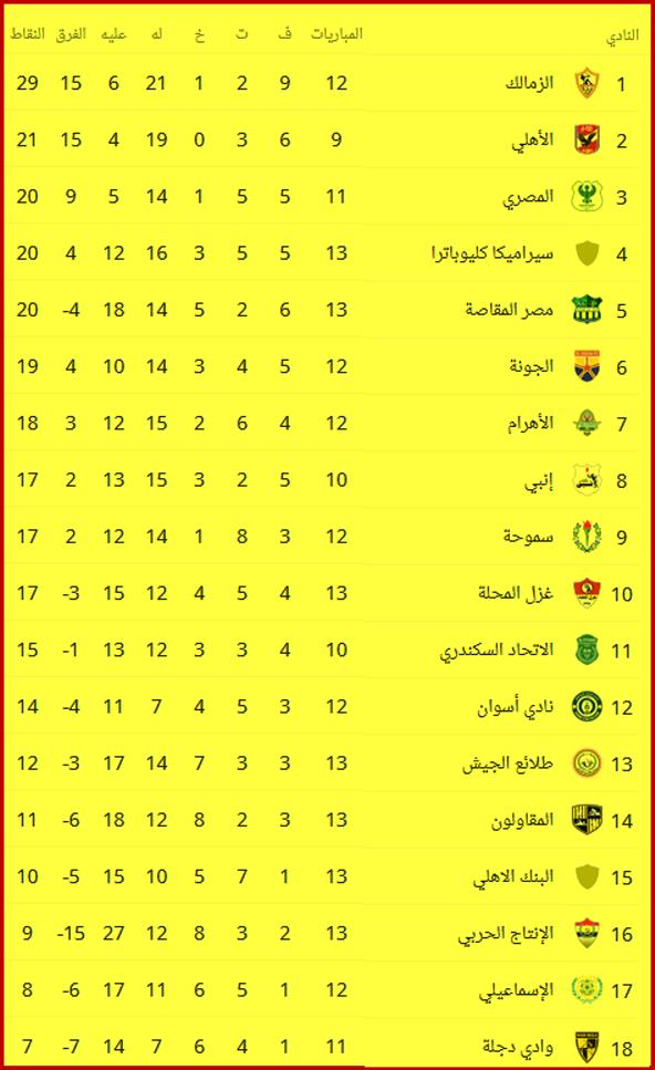 جدول ترتيب الدوري المصري بعد فوز الزمالك على الإسماعيلي 2